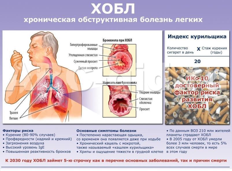 Артериальная гипертензия и хобл лечение Лечение артериальной гипертензии у больных с бронхиальной астмой и.